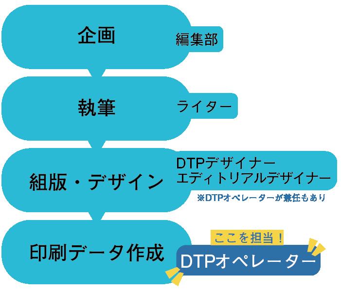 印刷物ができるまで、DTPオペレーターの作業領域